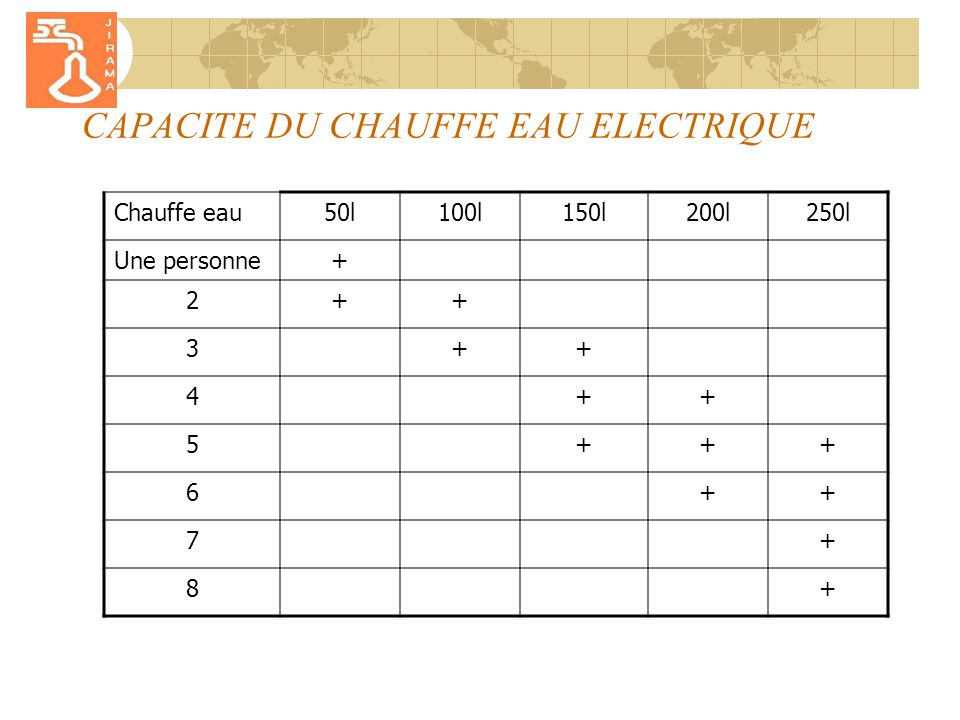 CAPACITE DU CHAUFFE EAU ELECTRIQUE