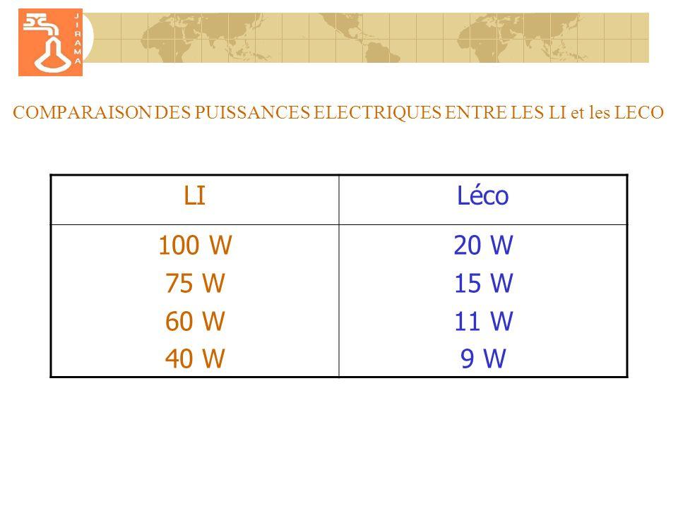 COMPARAISON DES PUISSANCES ELECTRIQUES ENTRE LES LI et les LECO