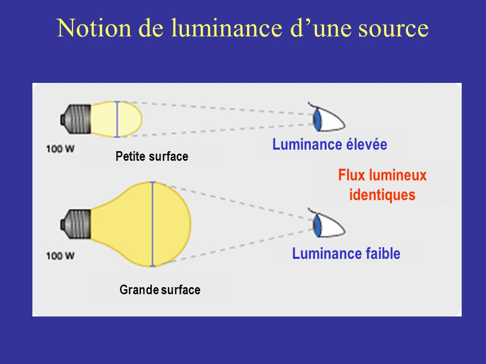 Notion de luminance d'une source