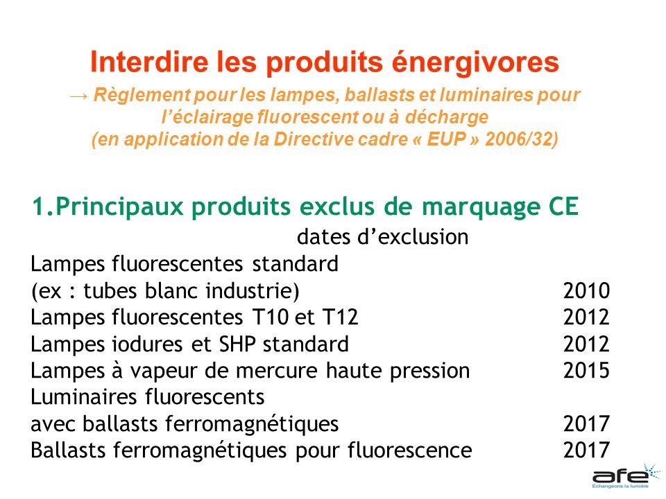 Interdire les produits énergivores