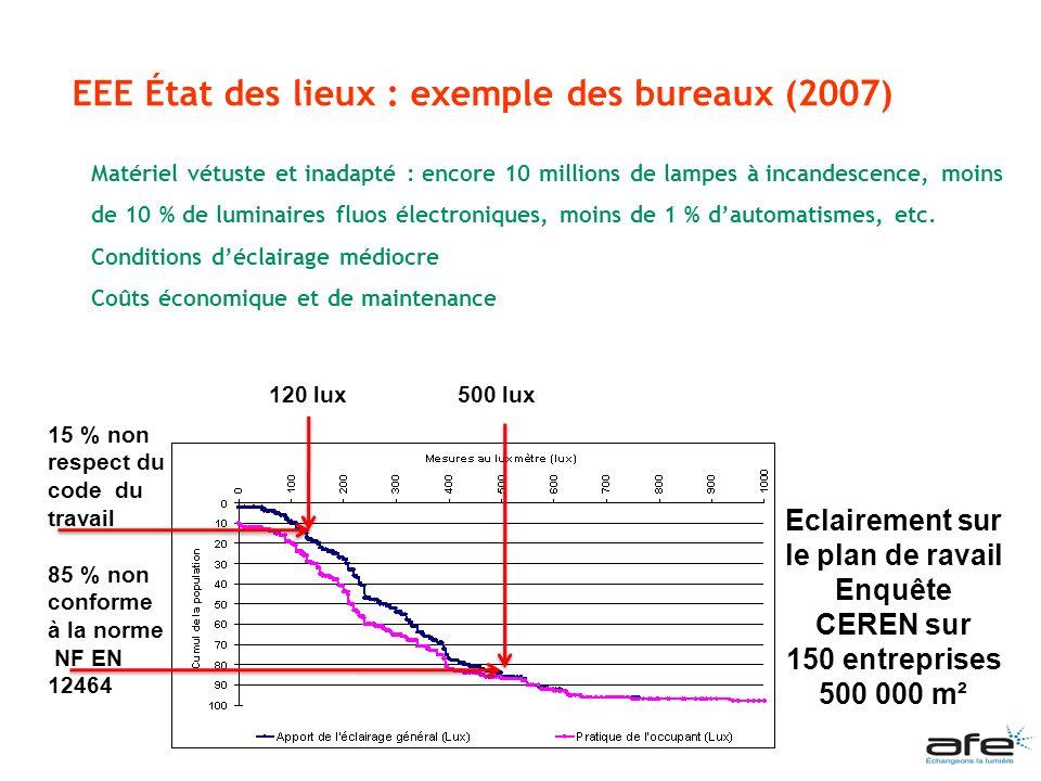 EEE État des lieux : exemple des bureaux (2007)