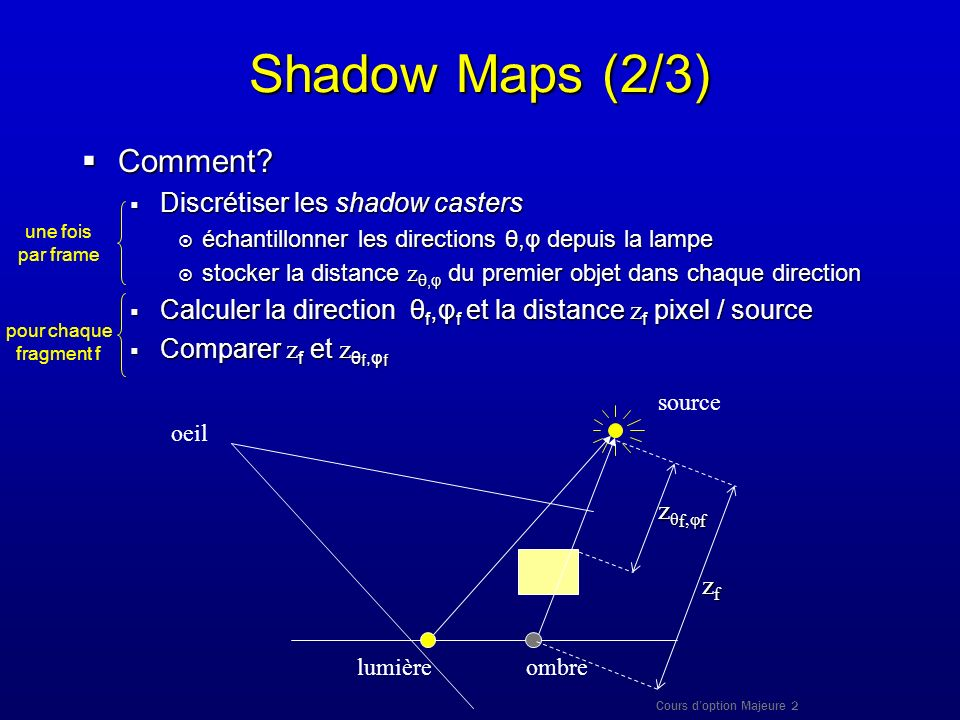 Shadow Maps (2/3) Comment Discrétiser les shadow casters