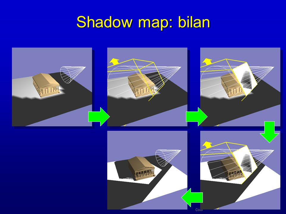 Shadow map: bilan Cours d'option Majeure 2