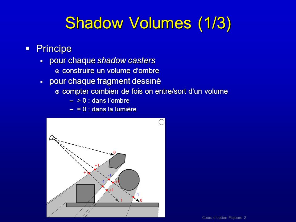 Shadow Volumes (1/3) Principe pour chaque shadow casters