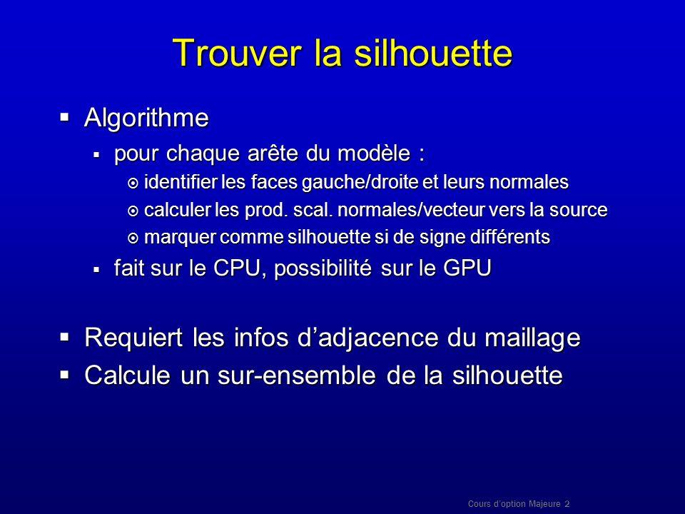 Trouver la silhouette Algorithme