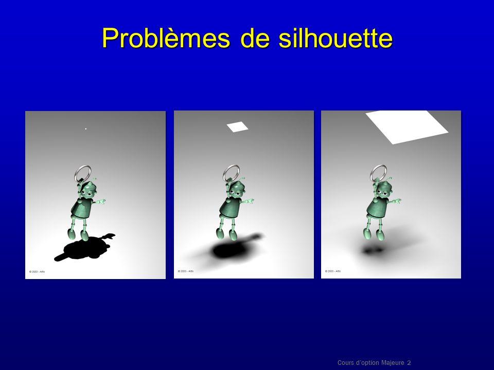 Problèmes de silhouette