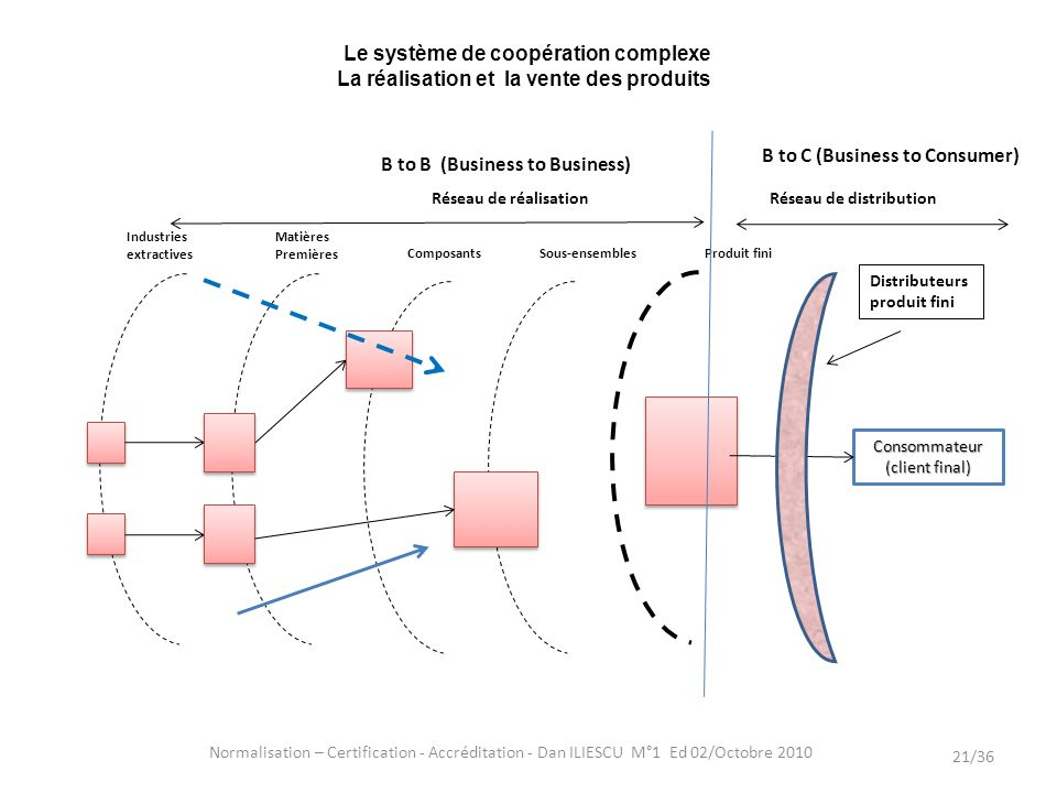 B to C (Business to Consumer) B to B (Business to Business)