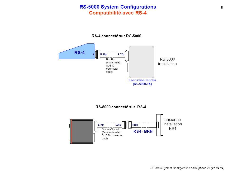 RS-5000 System Configurations Compatibilité avec RS-4