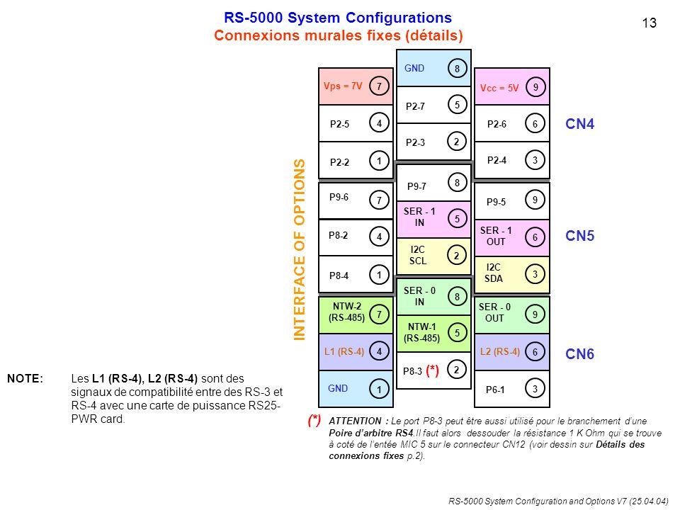 RS-5000 System Configurations Connexions murales fixes (détails)