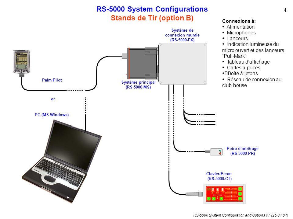 RS-5000 System Configurations Stands de Tir (option B)