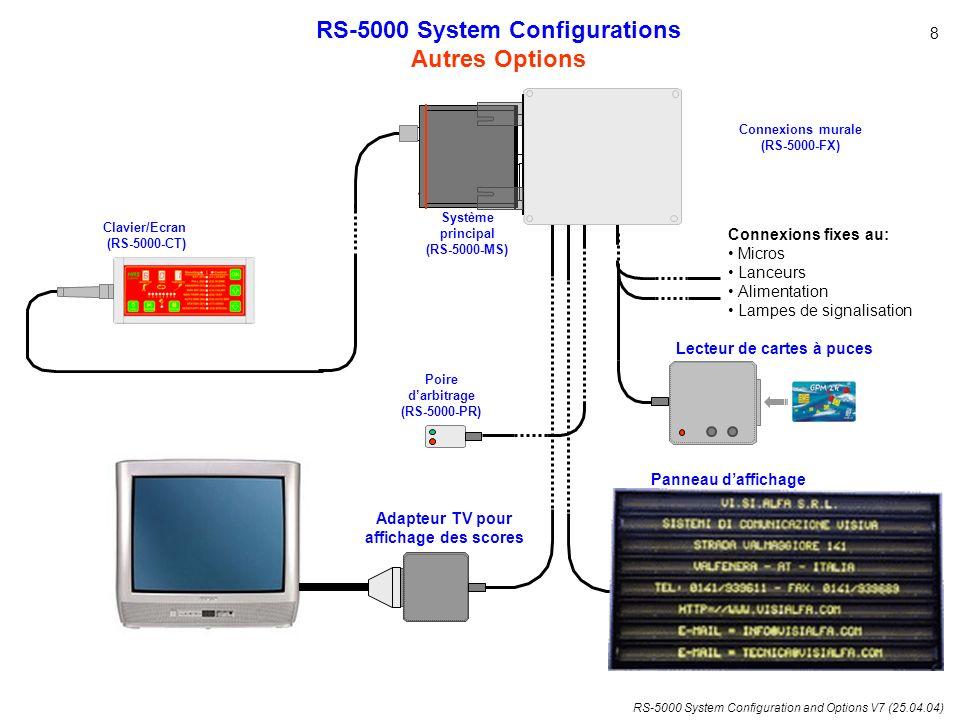 RS-5000 System Configurations Adapteur TV pour affichage des scores