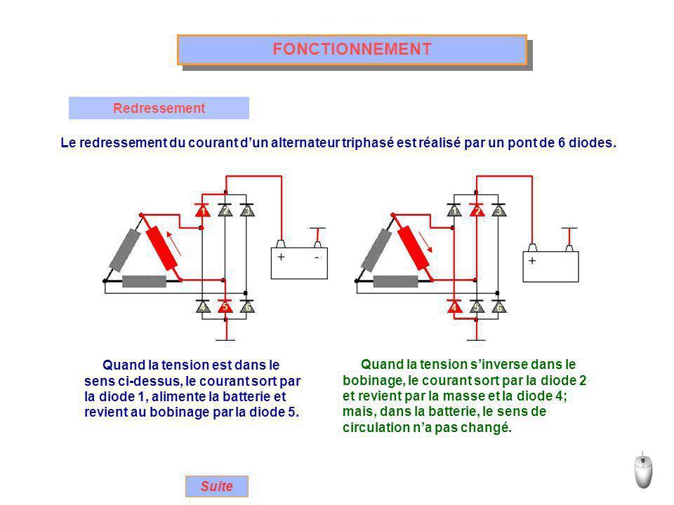 FONCTIONNEMENT Redressement