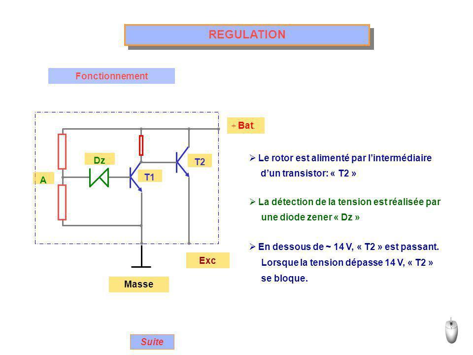 REGULATION Fonctionnement Le rotor est alimenté par l'intermédiaire Dz
