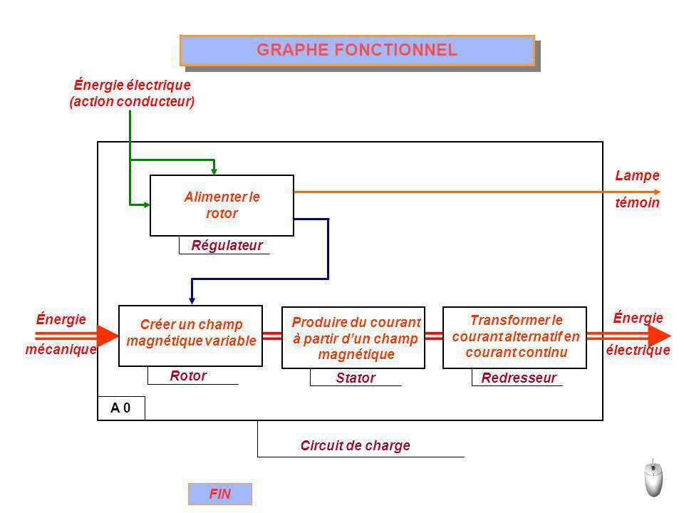 GRAPHE FONCTIONNEL Énergie électrique (action conducteur) A 0 Lampe
