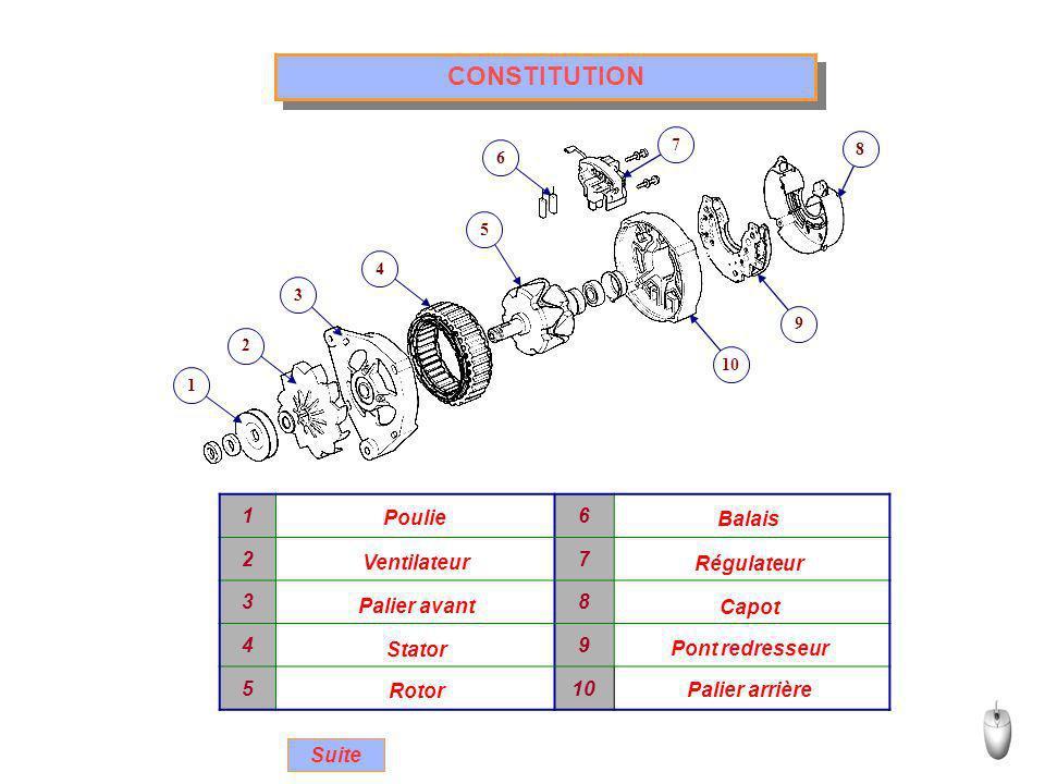 CONSTITUTION 1 6 2 7 3 8 4 9 5 10 Poulie Balais Ventilateur Régulateur
