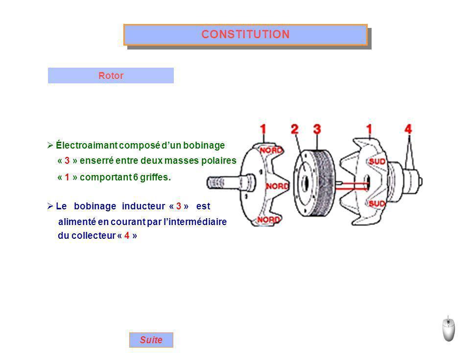 CONSTITUTION Rotor Électroaimant composé d'un bobinage