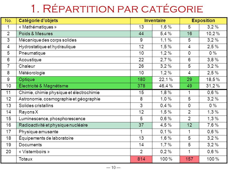 1. Répartition par catégorie