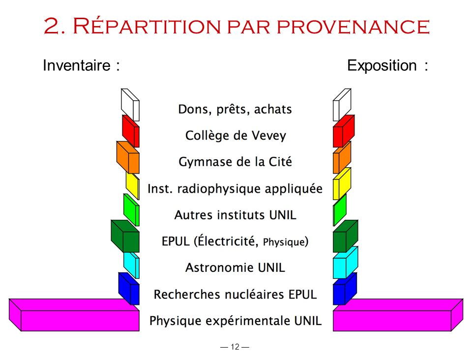 2. Répartition par provenance