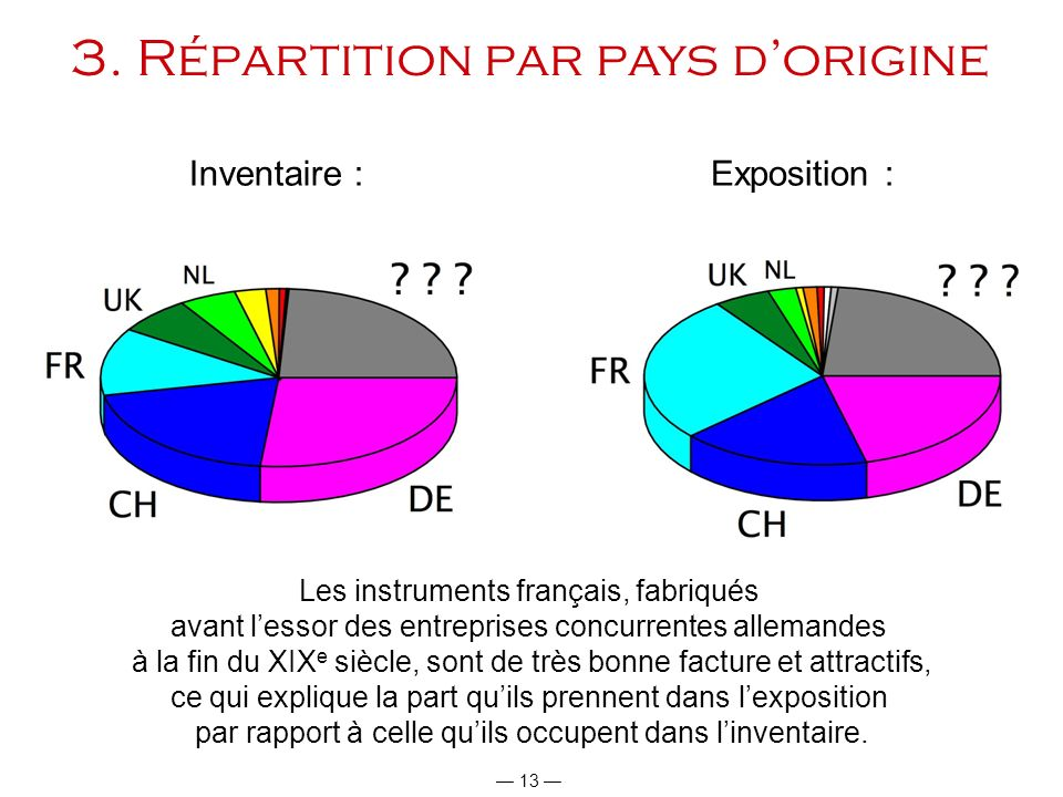 3. Répartition par pays d'origine