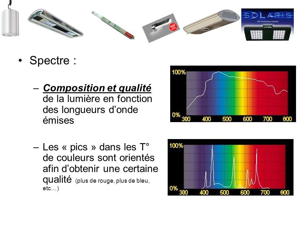 Spectre : Composition et qualité de la lumière en fonction des longueurs d'onde émises.