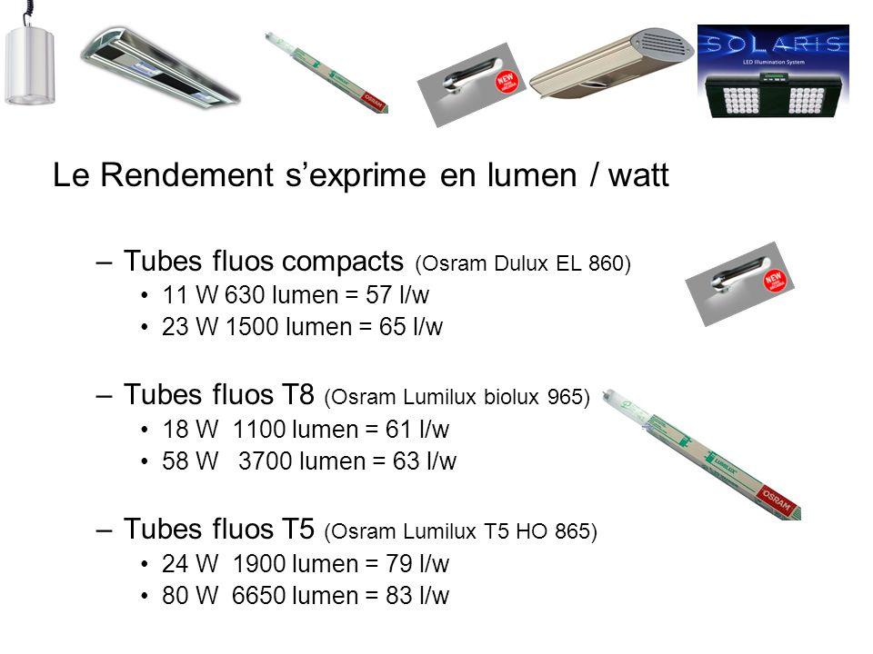 Le Rendement s'exprime en lumen / watt