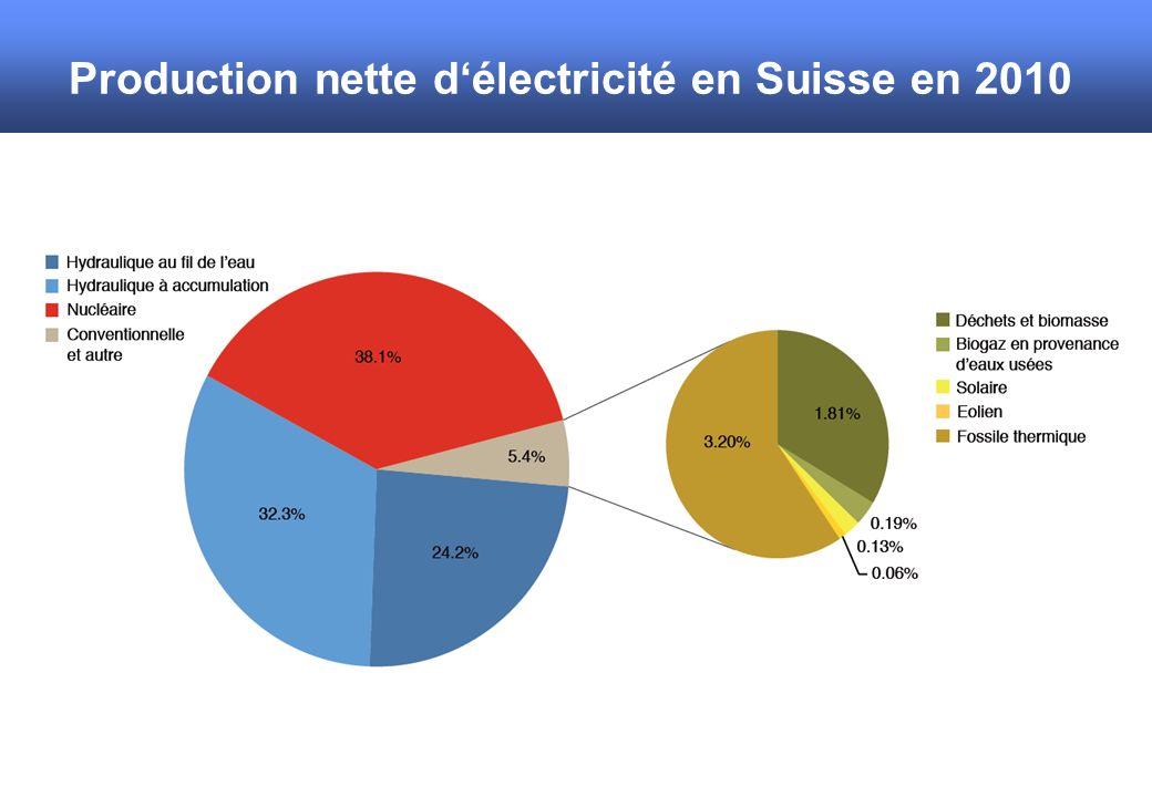 Production nette d'électricité en Suisse en 2010