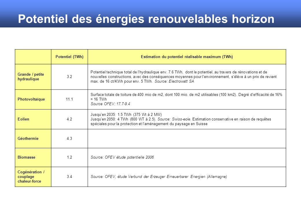 Potentiel des énergies renouvelables horizon 2050