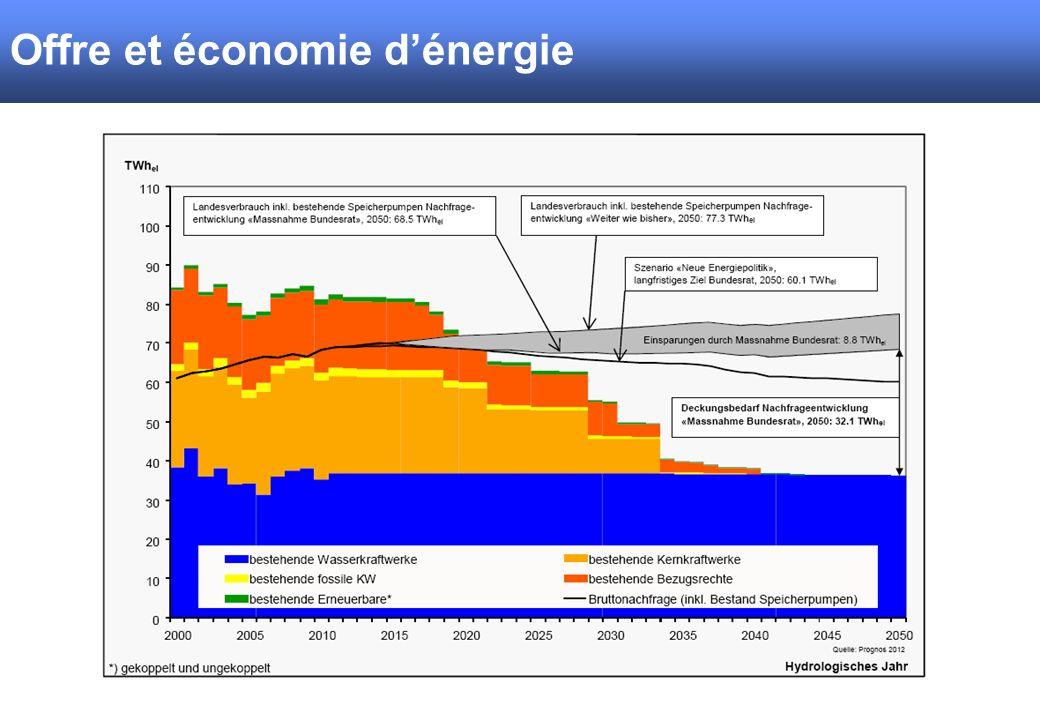 Offre et économie d'énergie