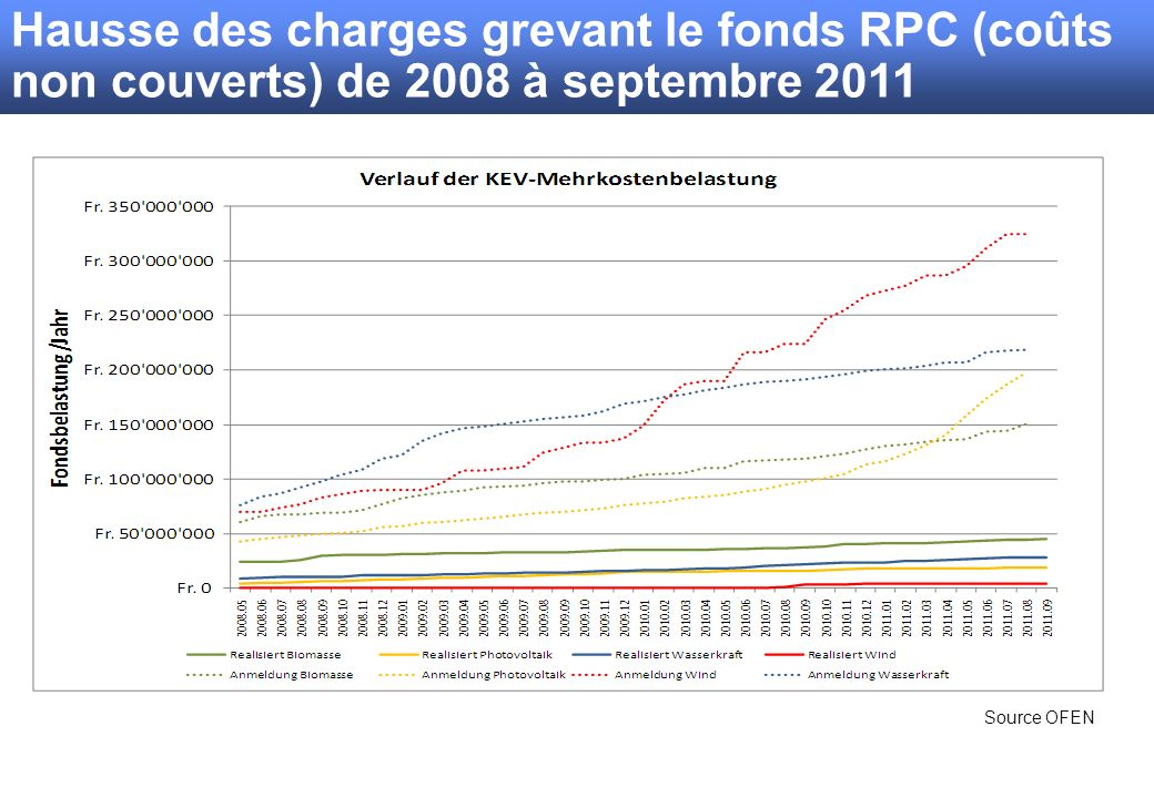 Hausse des charges grevant le fonds RPC (coûts non couverts) de 2008 à septembre 2011