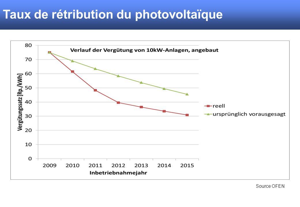 Taux de rétribution du photovoltaïque