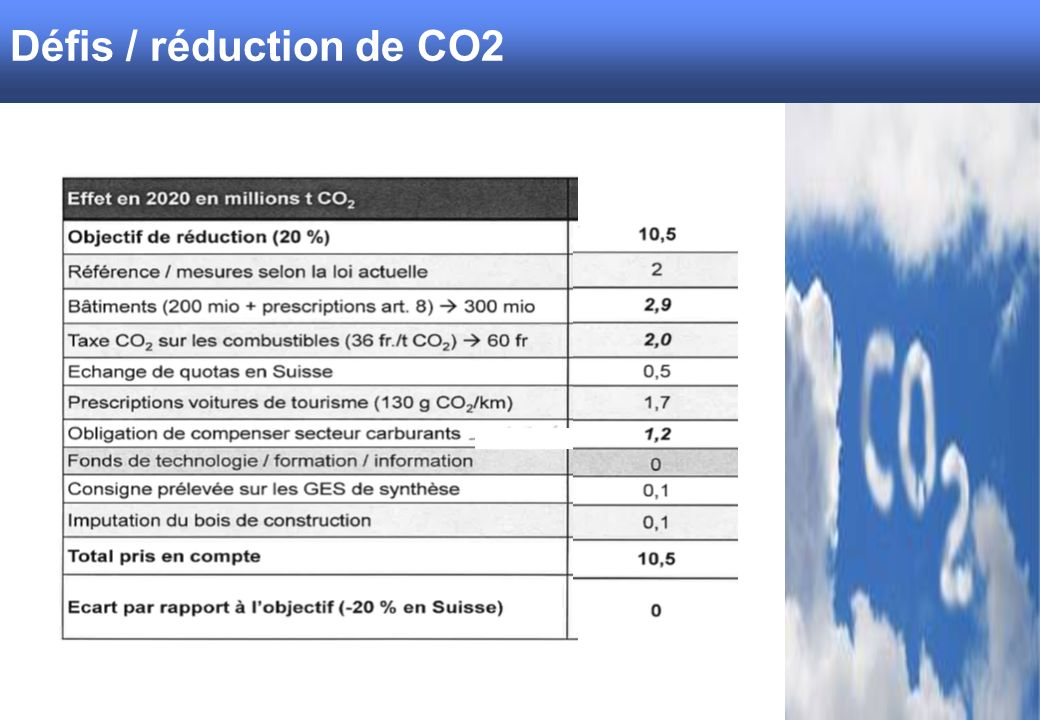 Herausforderungen / CO2 Reduktion