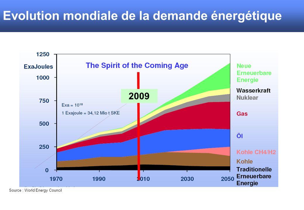 Entwicklung weltweite Energienachfrage