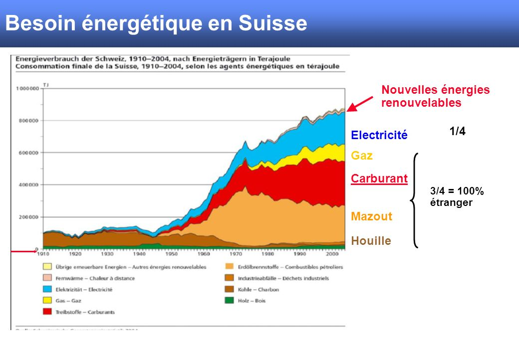 Energiekonsum Schweiz