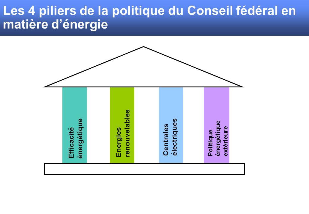 Les 4 piliers de la politique du Conseil fédéral en matière d'énergie
