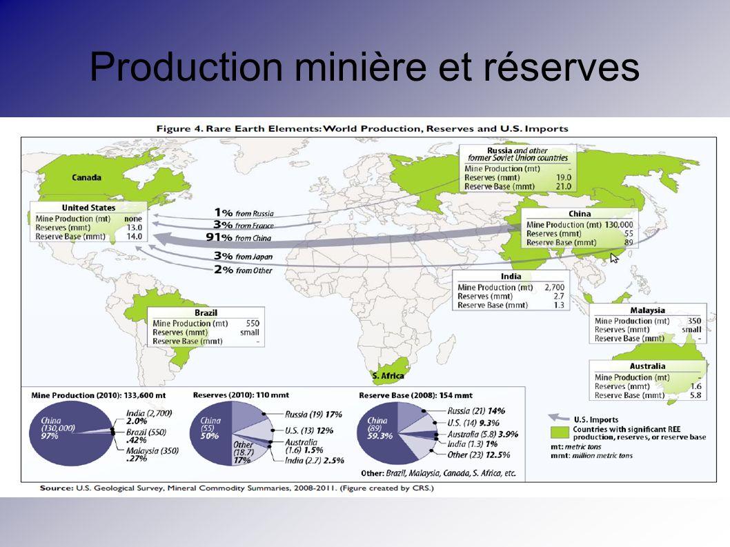 Production minière et réserves