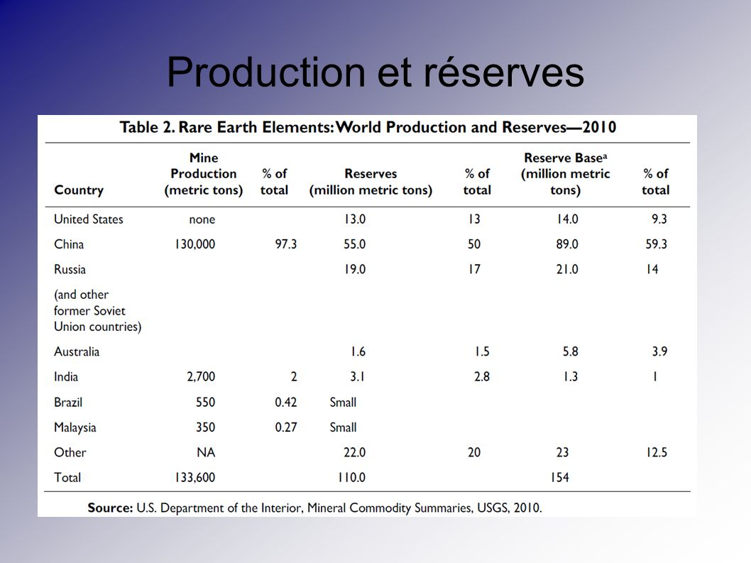 Production et réserves