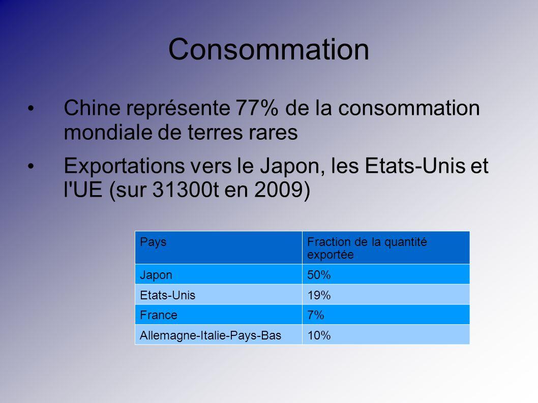 Consommation Chine représente 77% de la consommation mondiale de terres rares.
