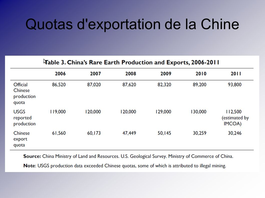 Quotas d exportation de la Chine