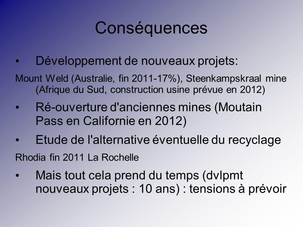 Conséquences Développement de nouveaux projets: