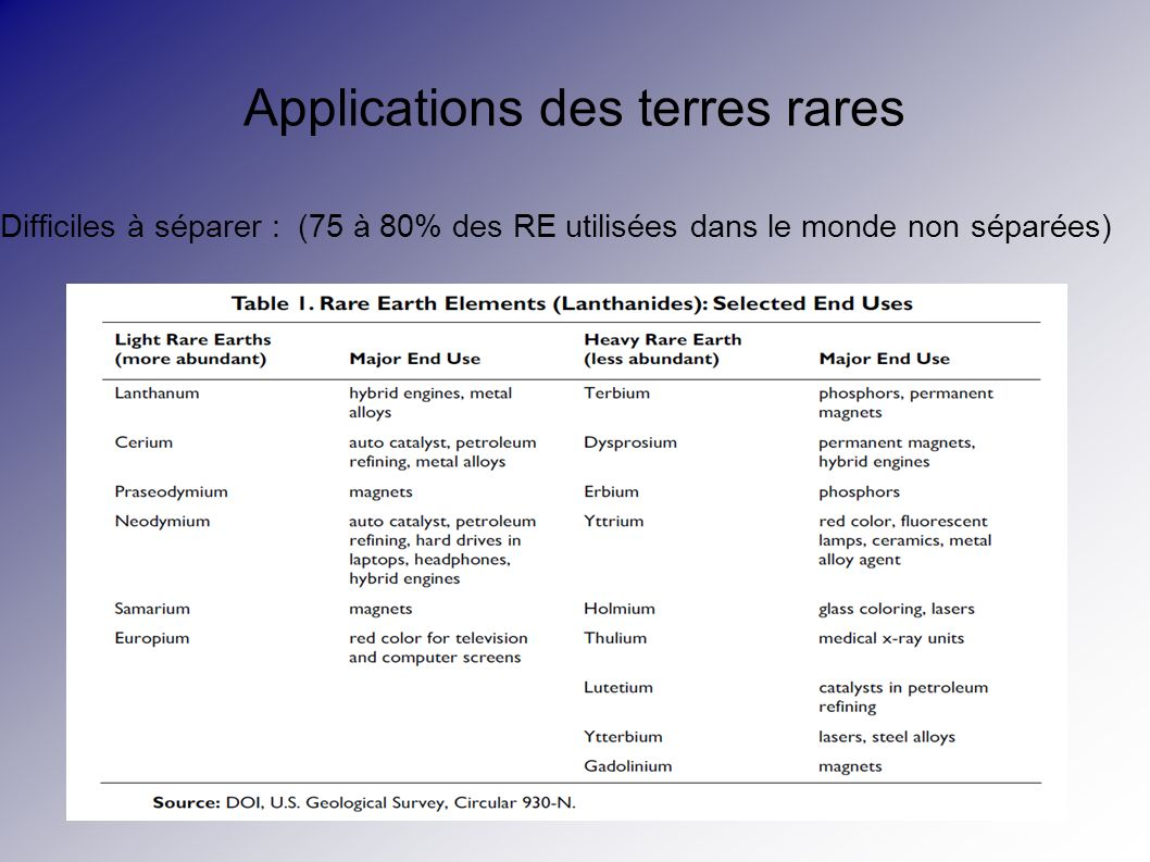 Applications des terres rares