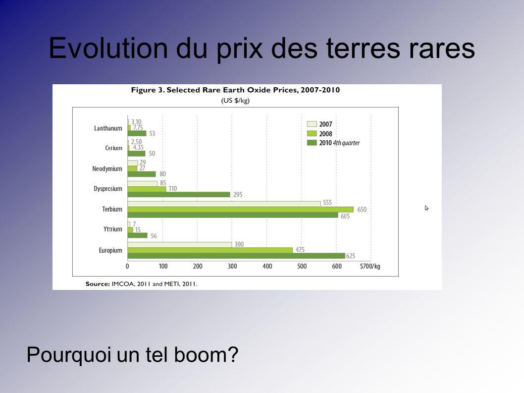 Evolution du prix des terres rares
