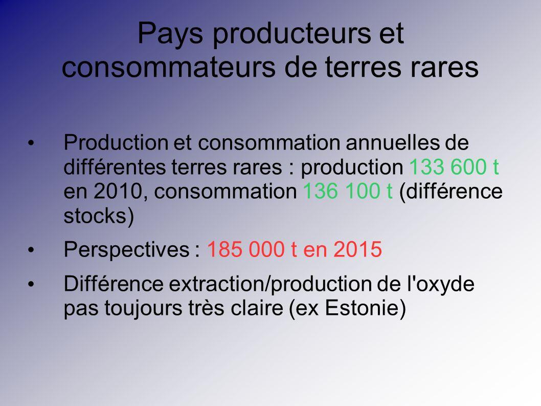 Pays producteurs et consommateurs de terres rares