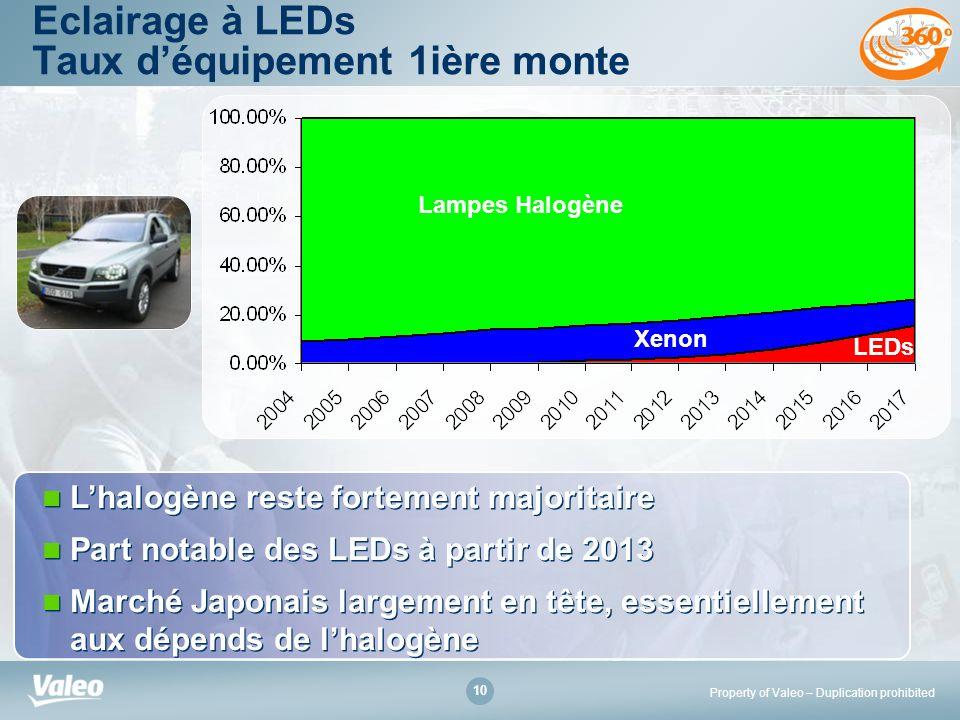 Eclairage à LEDs Taux d'équipement 1ière monte