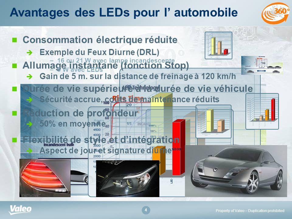Avantages des LEDs pour l' automobile