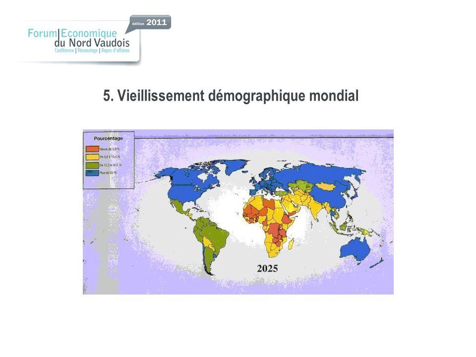 5. Vieillissement démographique mondial