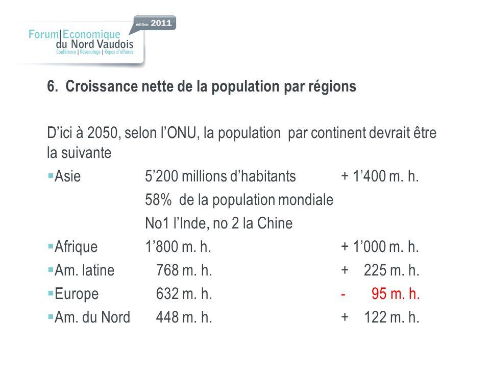 6. Croissance nette de la population par régions
