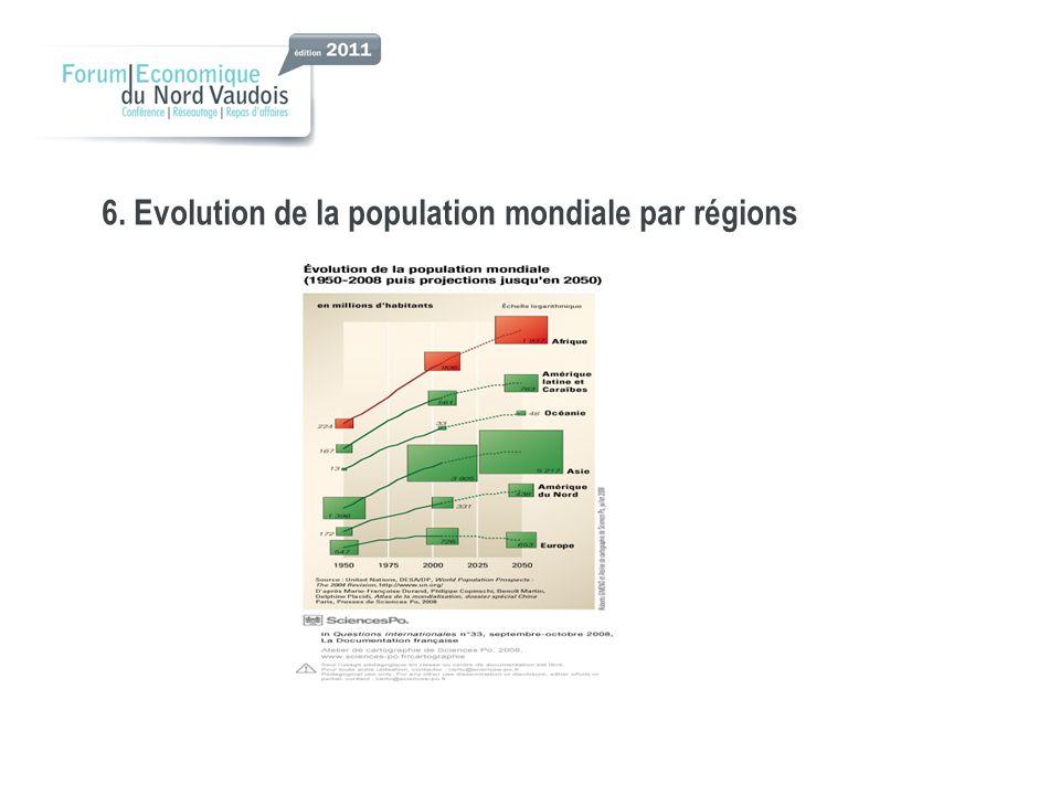 6. Evolution de la population mondiale par régions