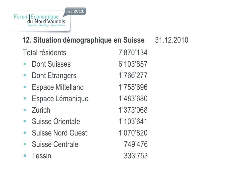 12. Situation démographique en Suisse 31.12.2010