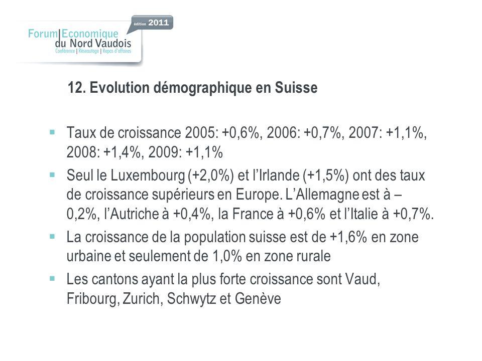 12. Evolution démographique en Suisse