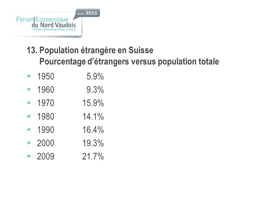 13. Population étrangère en Suisse Pourcentage d'étrangers versus population totale